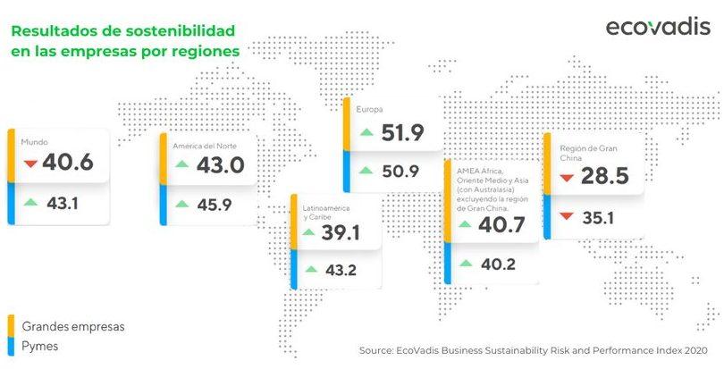 Las empresas españolas mejoran sus resultados en sostenibilidad pese a la pandemia de COVID-19
