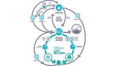 PaperChain: un proyecto europeo para evaluar el uso de residuos industriales en la construcción
