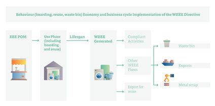 WEEE Forum propone una revisión del enfoque de la política sobre residuos electrónicos
