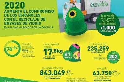 España consolida su compromiso con el reciclaje de envases de vidrio en un año marcado por la pandemia