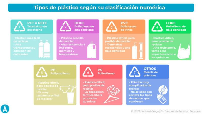 La clasificación de los plásticos