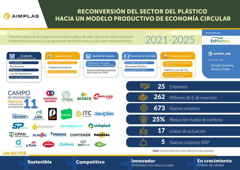 Presentado un proyecto tractor de circularidad en los plásticos para contribuir a la recuperación verde