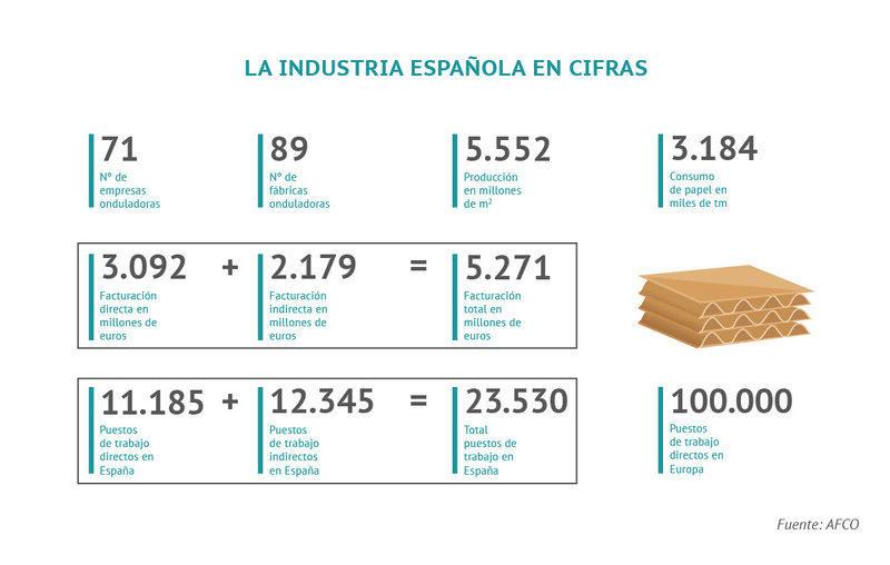 España se consolida como tercer productor europeo de cartón y mantiene su nivel de producción en 2020