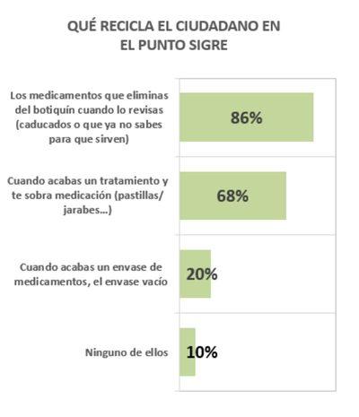 Más del 90% de los españoles no ha cambiando sus hábitos de reciclado de medicamentos pese a la pandemia