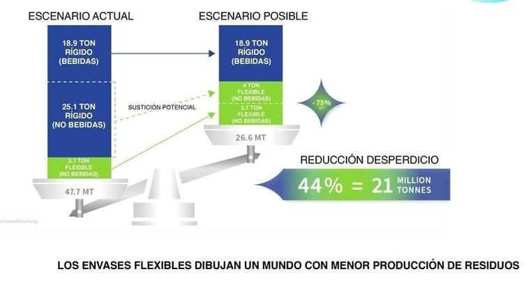 El packaging sostenible despega: los envases flexibles están presentes en el 40% de los productos del mundo